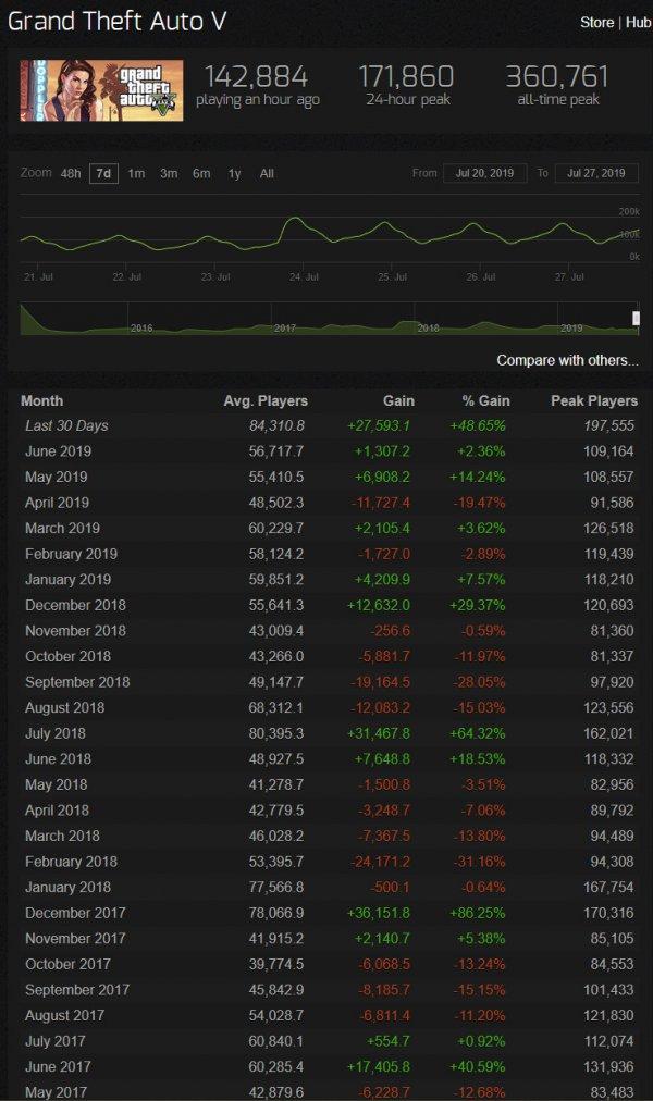 《GTA5》在线玩家超17万 过去30天在线玩家猛增48%