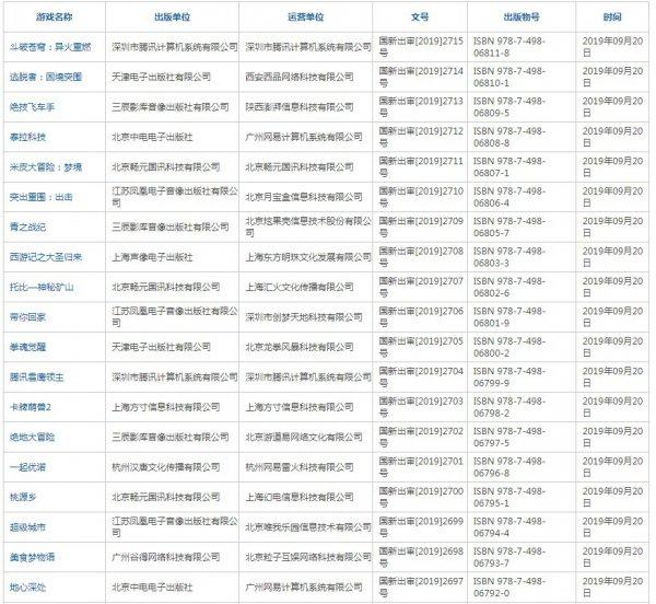 第七批进口游戏版号下发 腾讯网易B站大作在列