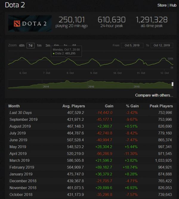 V社回应DOTA2天梯匹配过长 近几个月玩家频繁流失